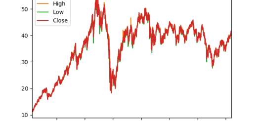 Yahoo Finance Data API … Gone? Some thoughts – Divergent