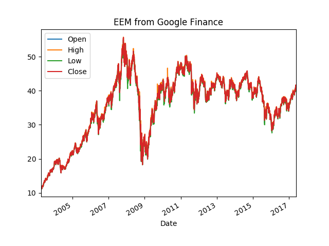 Yahoo Finance Data API … Gone? Some thoughts – Divergent Strategy